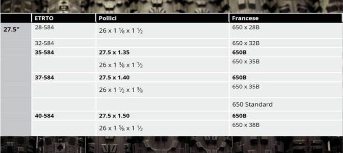 Pneumatico e dimensioni: come e perché leggere i numeri